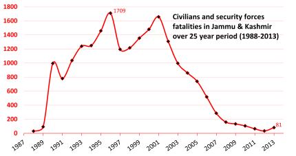 Insurgency_Terror-related_Fatalities_of_Civilians_and_Security_Forces_in_Jammu_and_Kashmir_India_from_1988_to_2013
